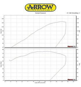 Arrow Uitlaatsysteem Road 71183CPF Competition